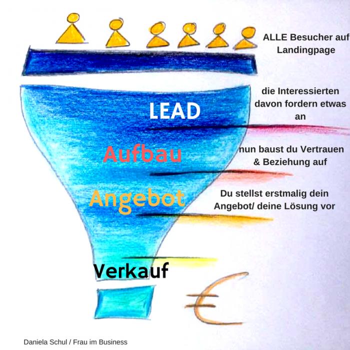 """Ein genialer Sales Funnel ist im Online Business ein """"must have"""""""